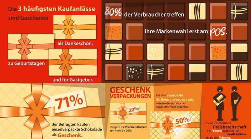Studie: Schön verpackte Süßwaren steigern Preisbereitschaft beim Kunden packaging360