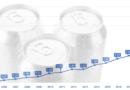 Absatzentwicklung von Getränkedosen gestiegen