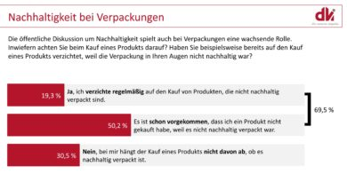 Verpackungs-Umfrage des Deutschen Verpackungsinstituts