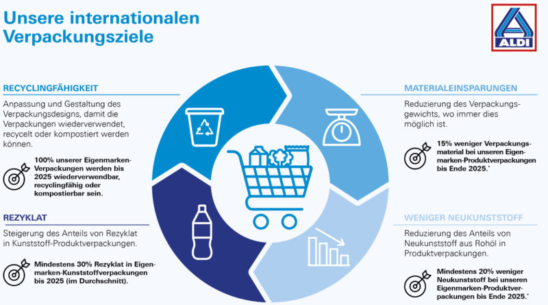 Aldi Nord adopts New Packaging Targets